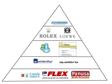 Pirámide de Maslow: Empresas según necesidades que satisfacen