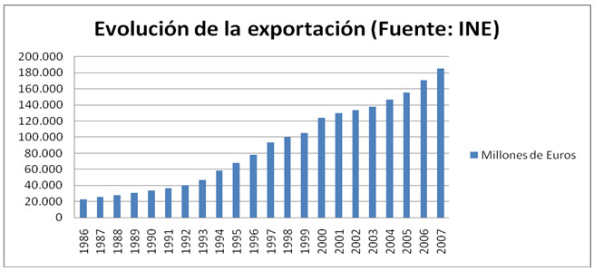exportaciones desde espana: