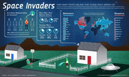 Infografia Space Invaders - Extraterrestres - 2010