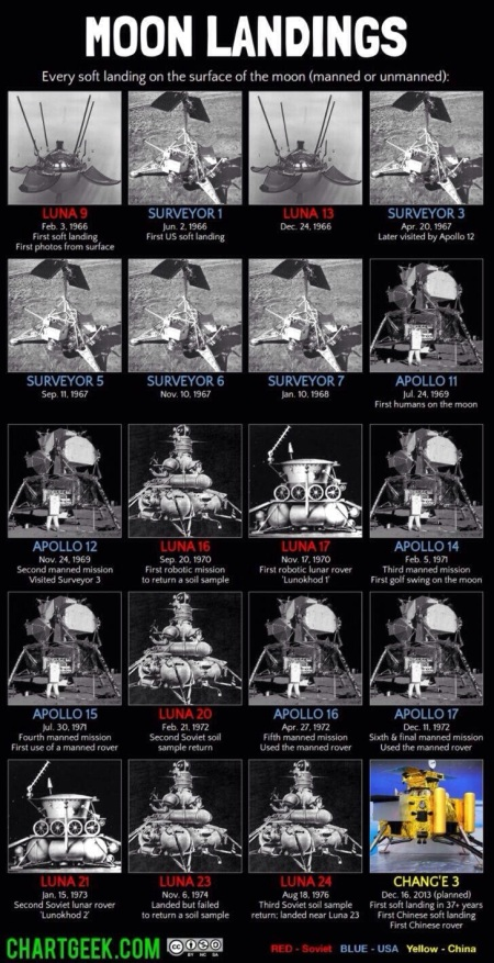 Aterrizajes lunares hasta 2013