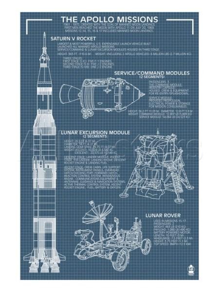 Apollo Missions Poster