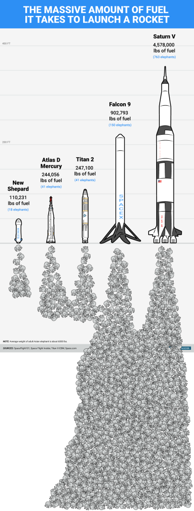bi_graphics-rocket-fuel-via-elephants