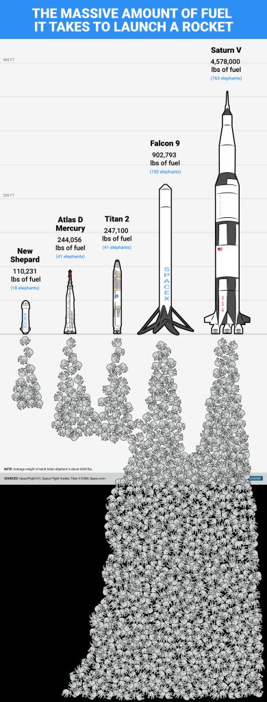 bi_graphics-rocket-fuel-via-elephants